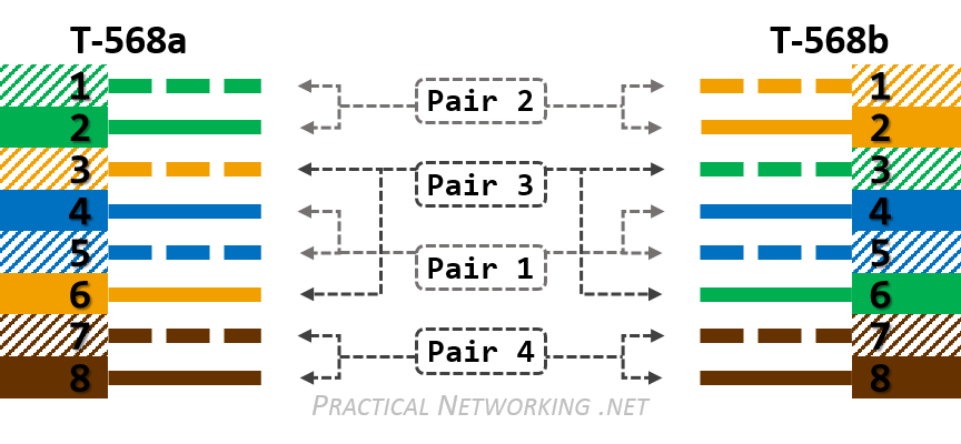 cat v wiring diagram cat wiring diagrams ethernet wiring 568a and 568b v4
