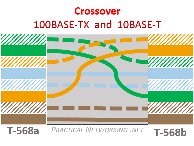 ethernet wiring crossover 100mbps v2 ethernet wiring practical networking net utp wiring diagram at crackthecode.co