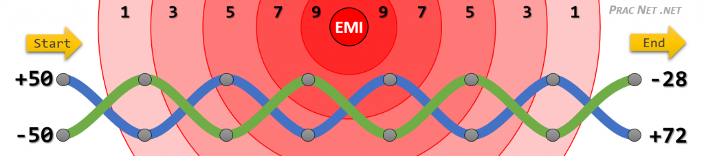 Electromagnetic Interference (EMI) affecting Twisted Pair Wires