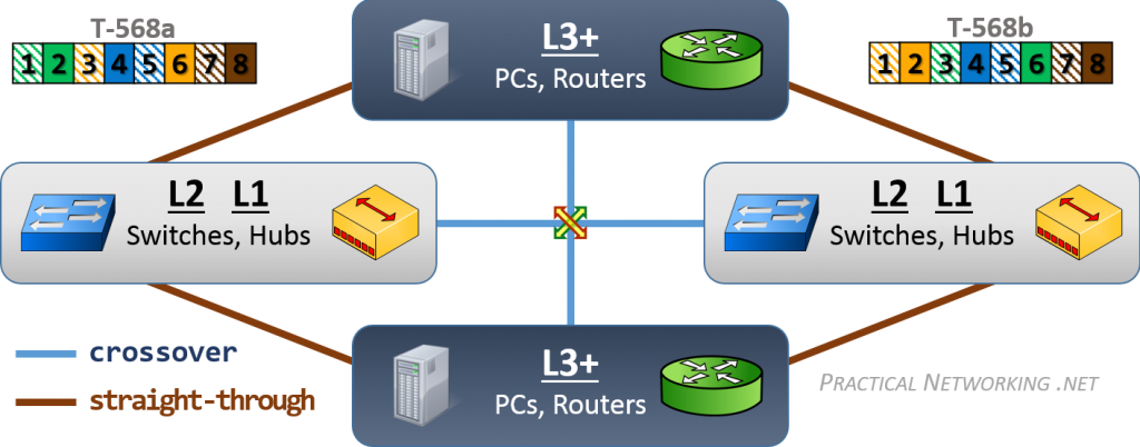 Ethernet Wiring - EZ Memorization Chart