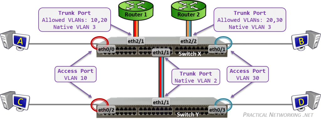 Configuring VLANs on Cisco Switches