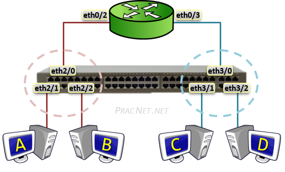 Routing Between VLANs - Physical Interfaces
