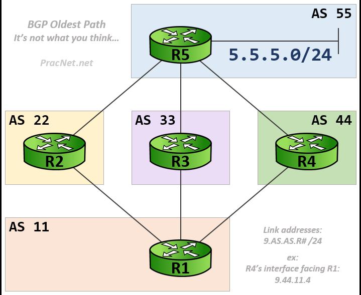 BGP Oldest Path - Topology