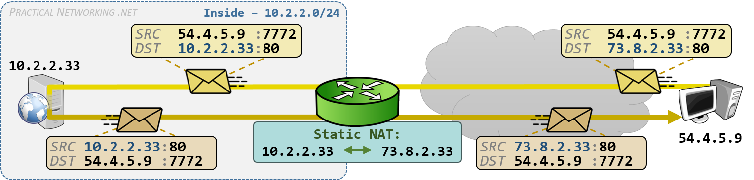 Cisco NAT Configuration - Static NAT on IOS Router Example