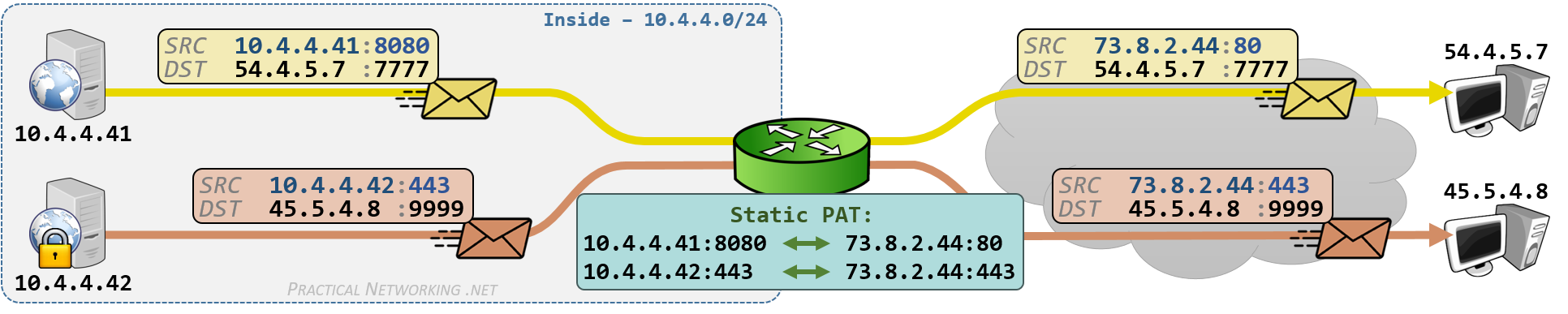 Cisco NAT Configuration - Static PAT on IOS Router Example - Outbound