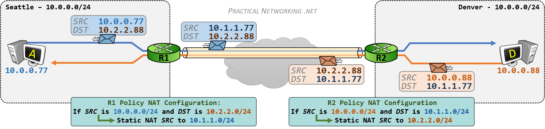 VPN Overlapping Networks - Policy NAT - Outbound Translation