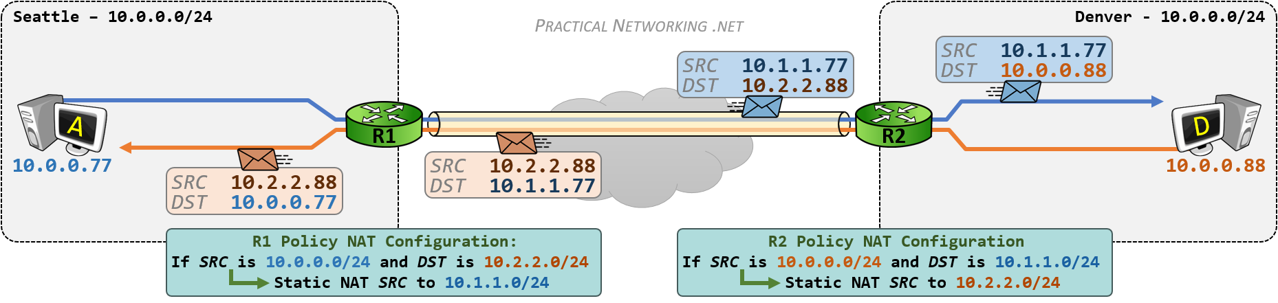 VPN Overlapping Networks - Policy NAT - Inbound Un-Translation