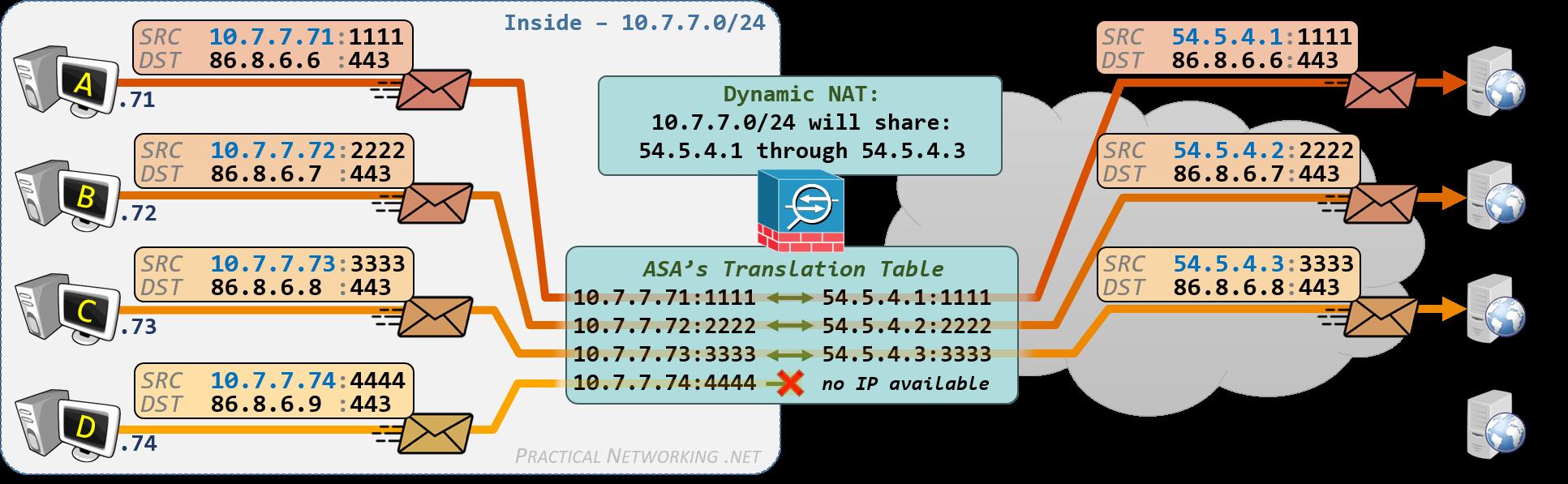 Cisco ASA NAT - Configuring Dynamic NAT with Auto NAT and Manual NAT