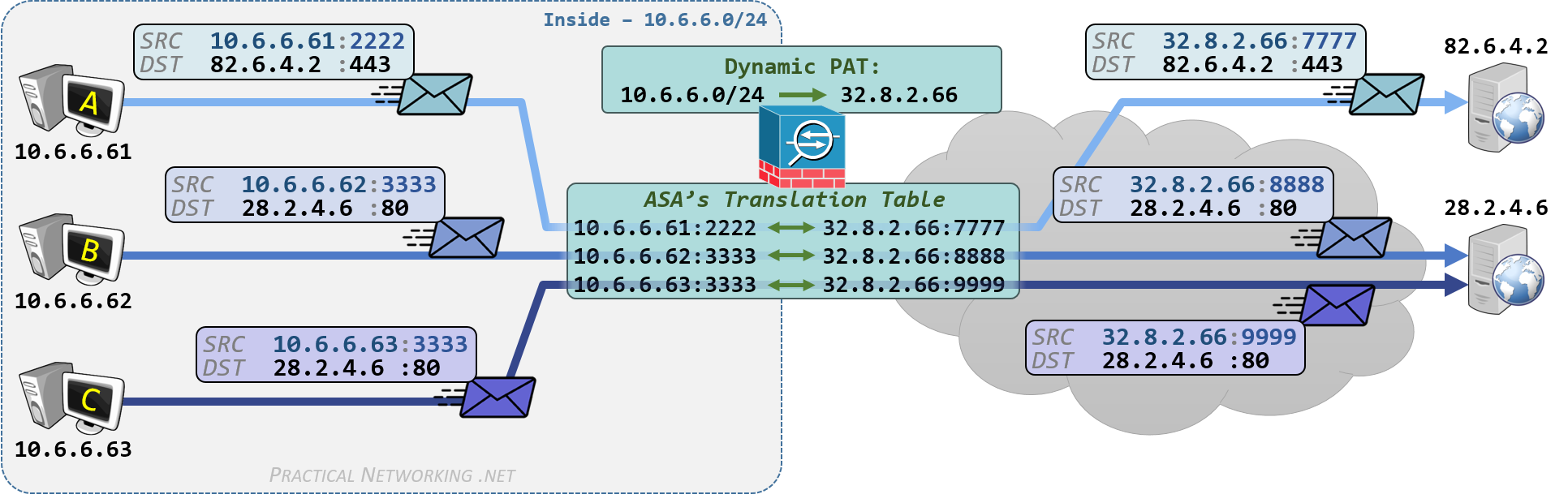 Cisco ASA NAT - Configuring Dynamic PAT with Auto NAT and Manual NAT - Outbound