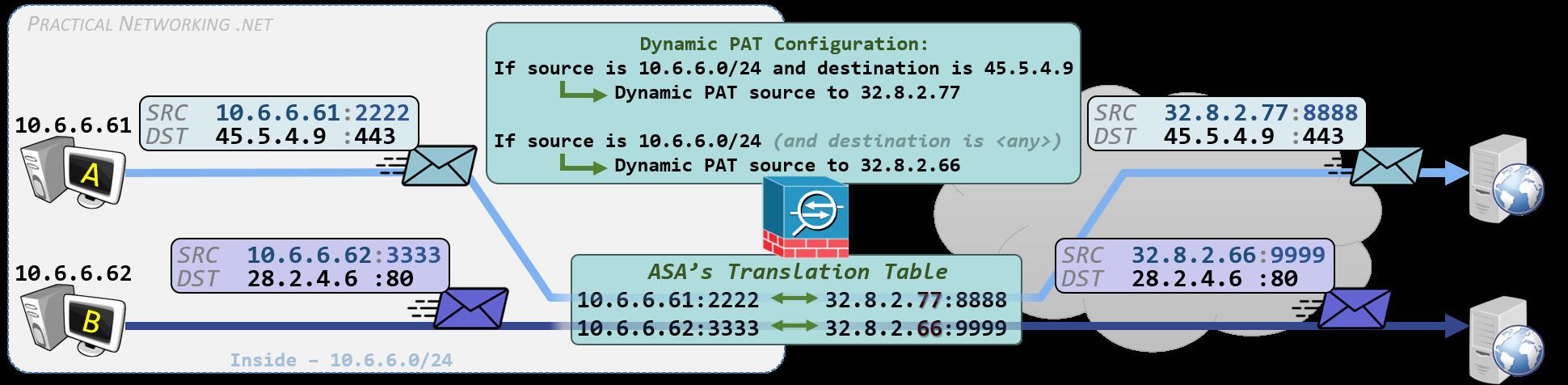 Cisco ASA NAT - Configuring Policy NAT with Manual NAT