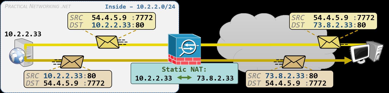 Cisco ASA NAT - Configuring Static NAT with Auto NAT and Manual NAT
