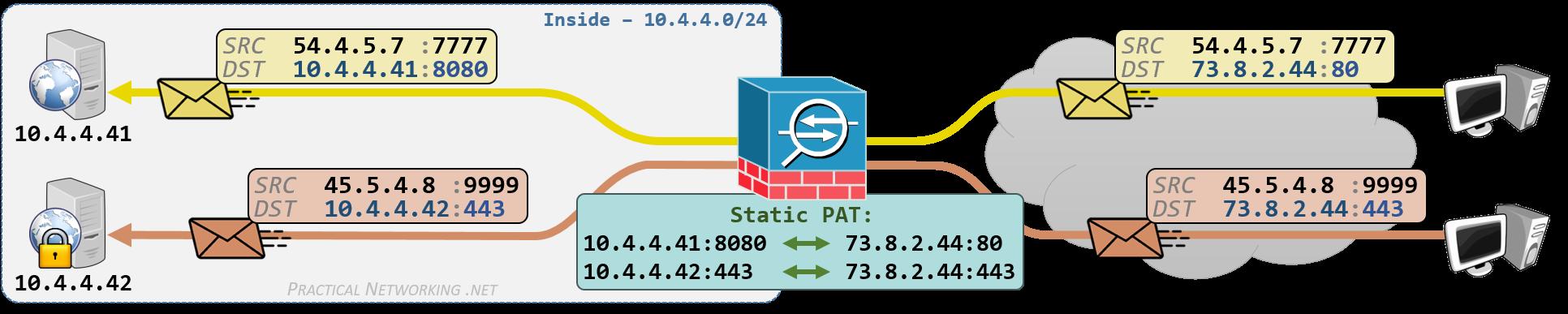 Cisco ASA NAT - Configuring Static PAT with Auto NAT and Manual NAT - Inbound