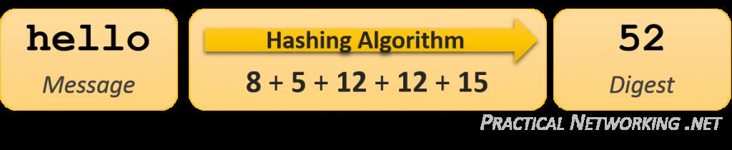 Simple Hashing Algorithm Example