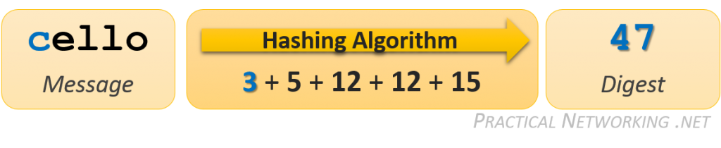 Simple Hashing Algorithm on changed message