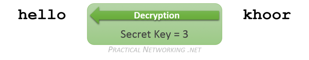 Symmetric Encryption - Decryption Example