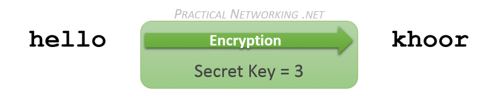 Symmetric Encryption example