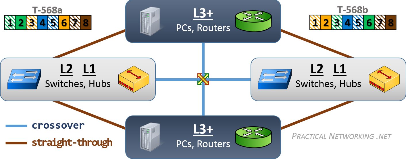 Ethernet Wiring – Practical Networking .net on