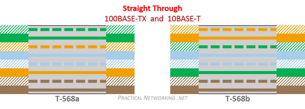 Ethernet Wiring - Straight-Through cable colors