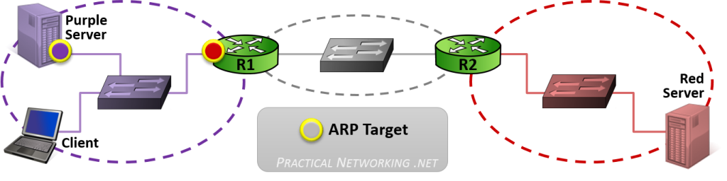 Key Players - ARP targets