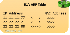 Router Operation - ARP Table