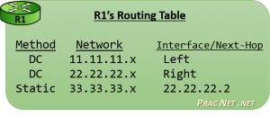 Router Operation - Routing Table