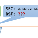 Host to Host Communication