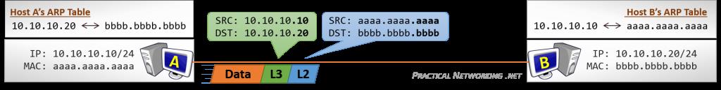 Host to Host Communication - Step 4