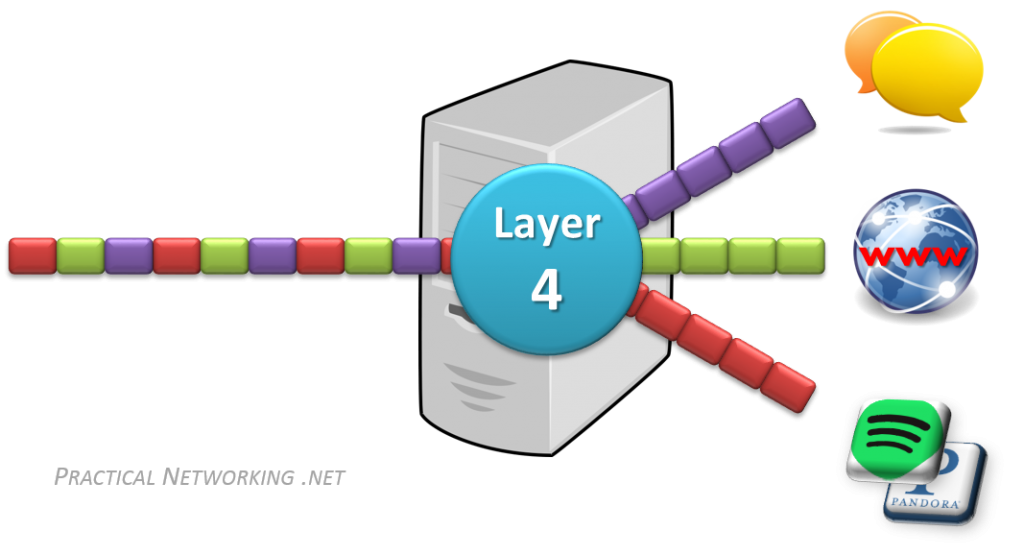 OSI Model - Layer 4