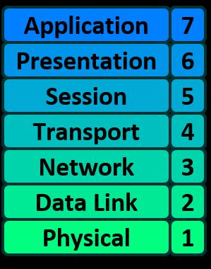 OSI Model – Practical Networking  net