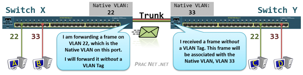 vlan-native-mismatch