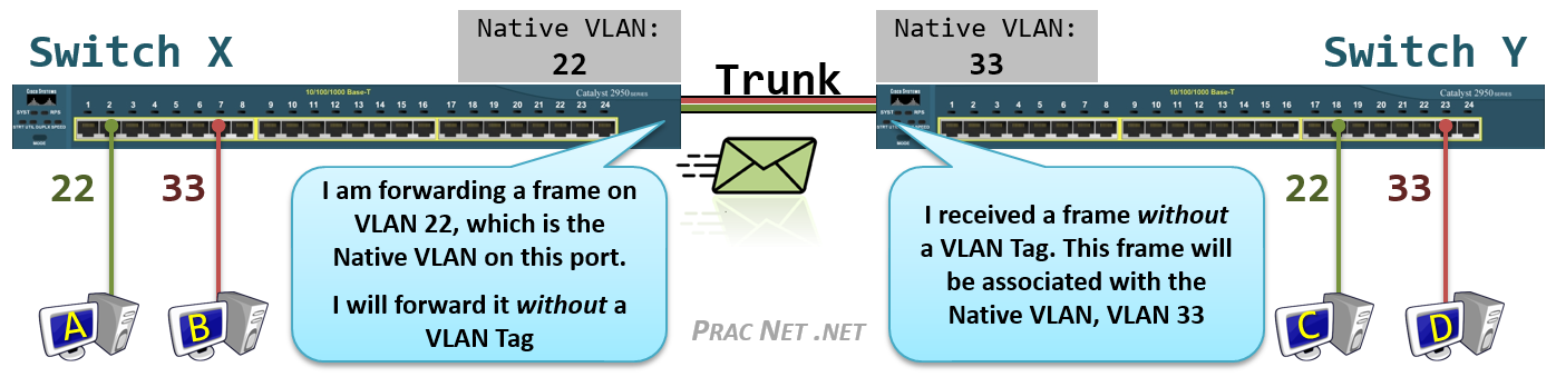 Virtual Local Area Networks (VLANs) – Practical Networking  net