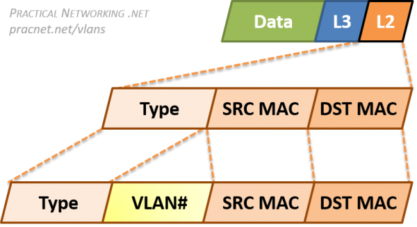 vlans-ethernet-dot1q-tag