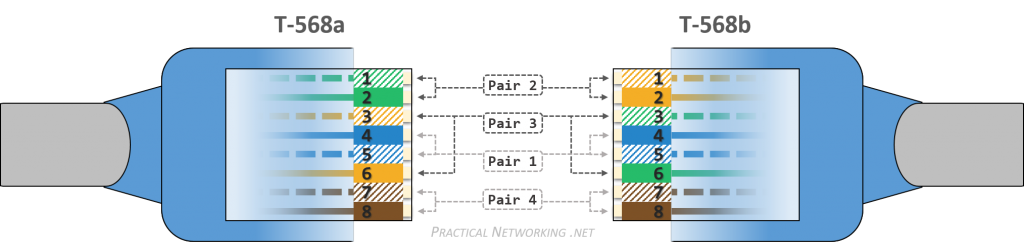 [SCHEMATICS_4ER]  Ethernet Wiring – Practical Networking .net | Wiring Diagram On Straight Through Ether Pin Out |  | Practical Networking .net