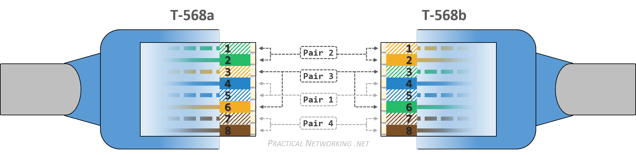 Ethernet Wiring Practical Networking Net Panel Diagram On Cat 5e Shielded Ether Cable T568a And T568b