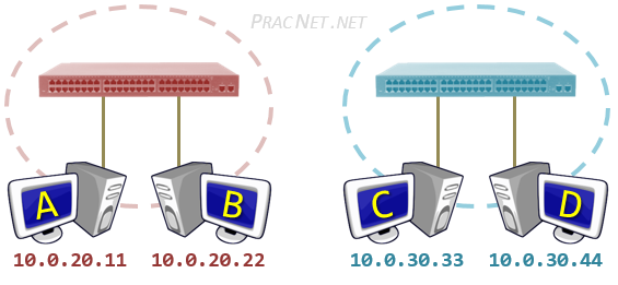 Routing Between VLANs – Practical Networking  net