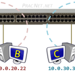 Routing Between VLANs