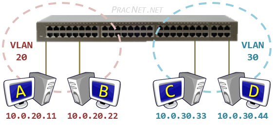 Routing Between VLANs - Physical Topology