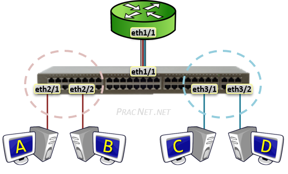 Routing Between VLANs - Subinterfaces