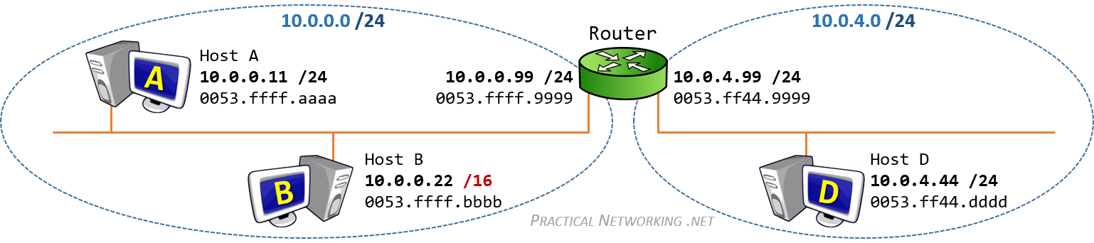 Proxy ARP – Definition and Use Cases – Practical Networking  net