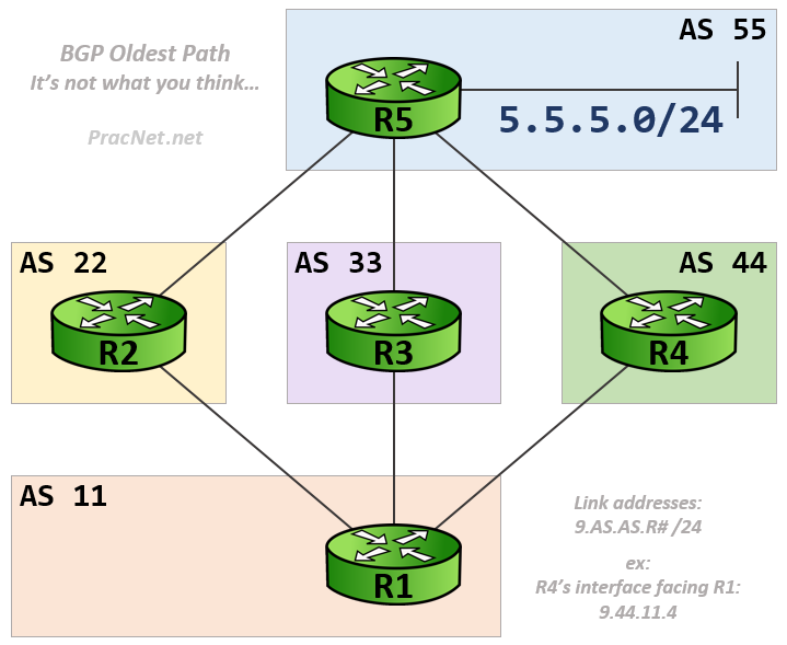 BGP Oldest Path - Topology