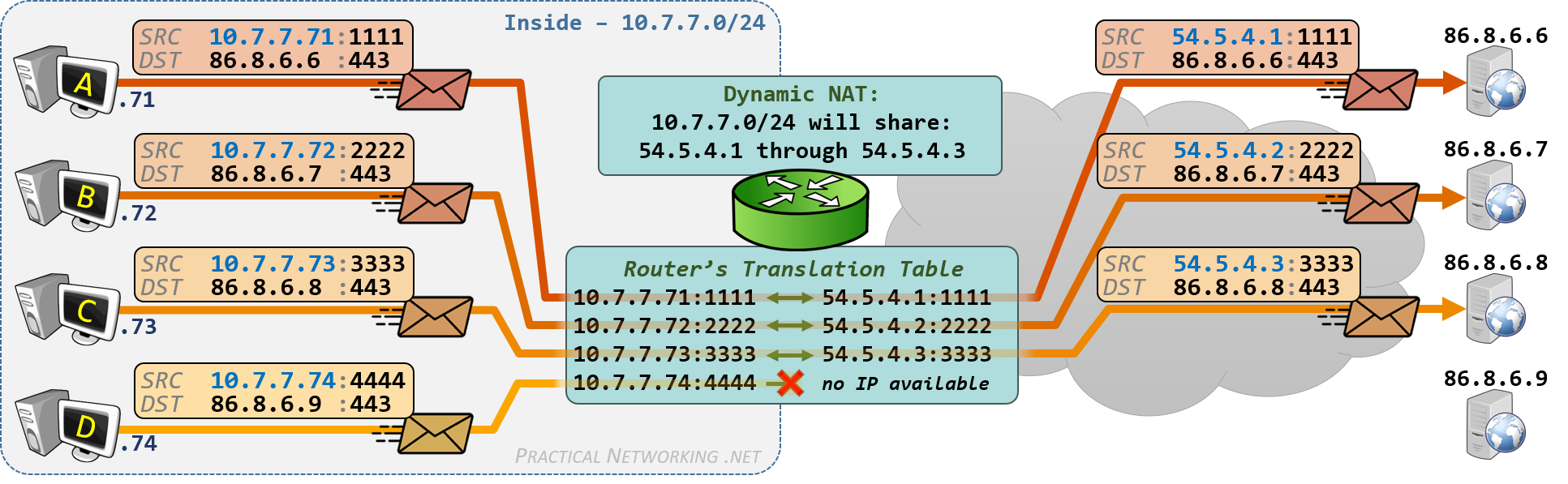 Cisco NAT Configuration - Dynamic PAT on IOS Router Example