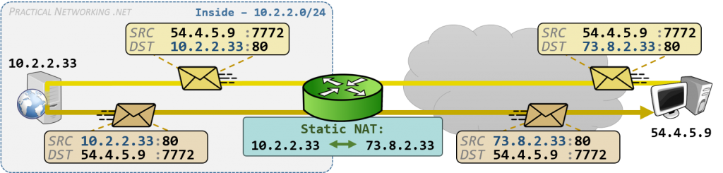 Static NAT - Server accessible with Public IP