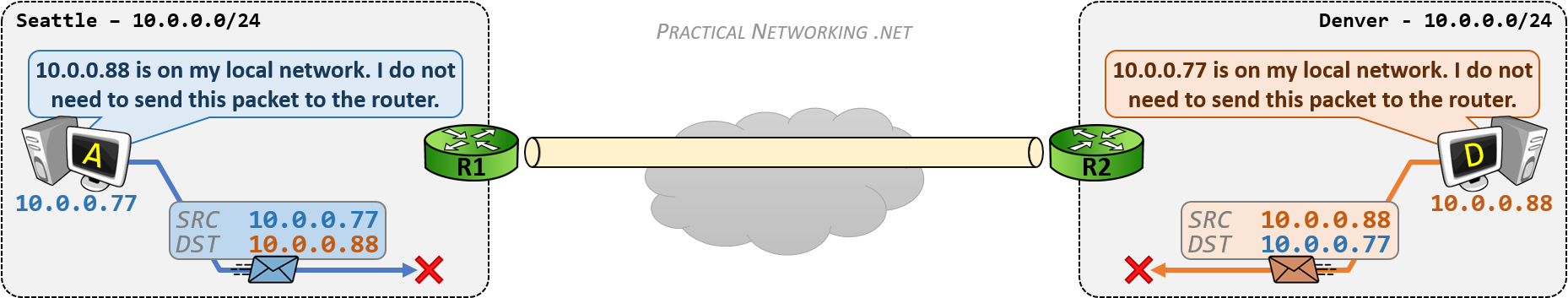 VPN Overlapping Networks - The Problem