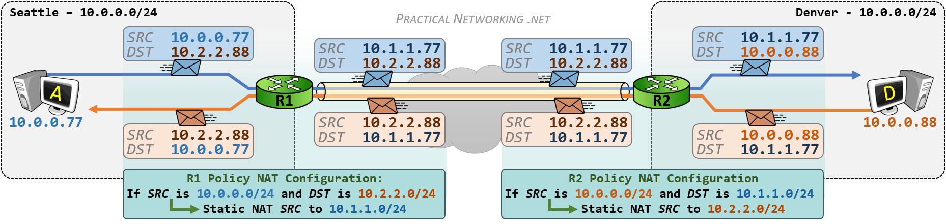 VPN Overlapping Networks - Policy NAT - Full Process
