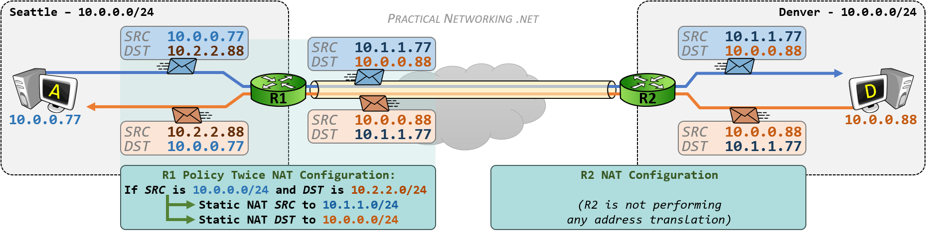 VPN Overlapping Networks - Policy Twice NAT