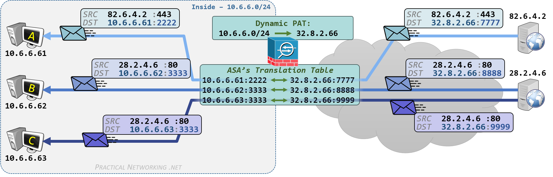 Cisco ASA NAT - Configuring Dynamic PAT with Auto NAT and Manual NAT - Inbound