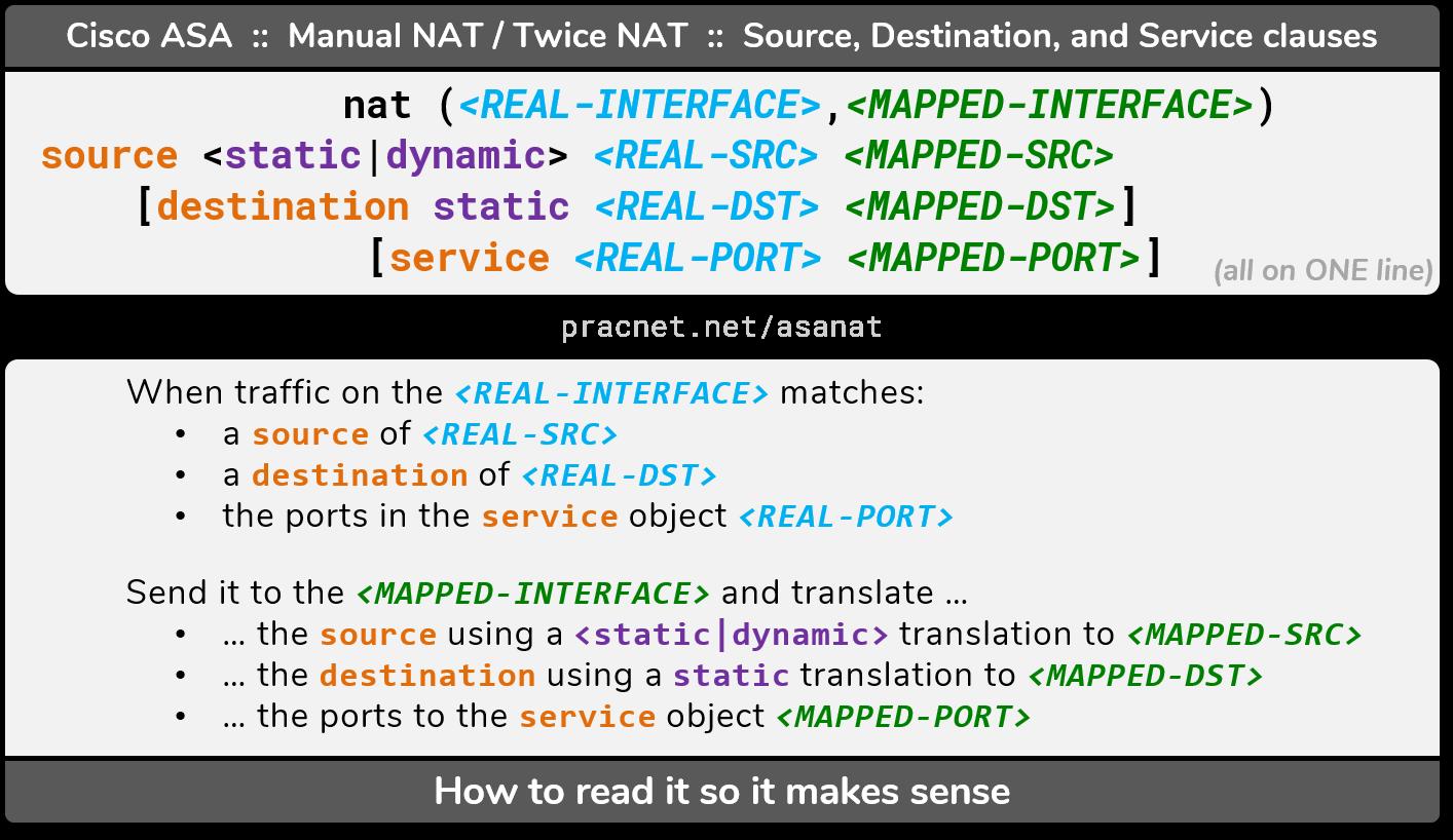 Cisco ASA NAT - Configuration Guide – Practical Networking  net