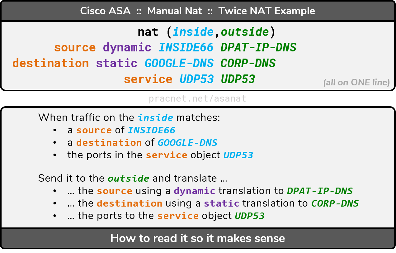 Cisco ASA NAT - Configuration Guide – Practical Networking  net