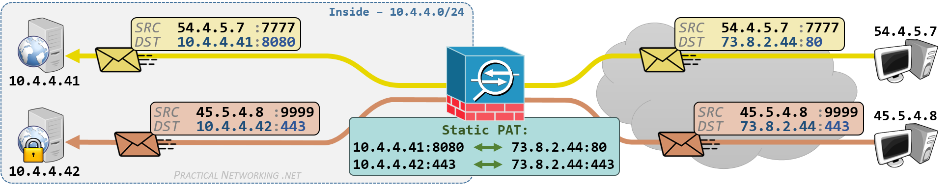 Cisco ASA NAT - Configuring Static PAT with Auto NAT and Manual NAT - Inbound