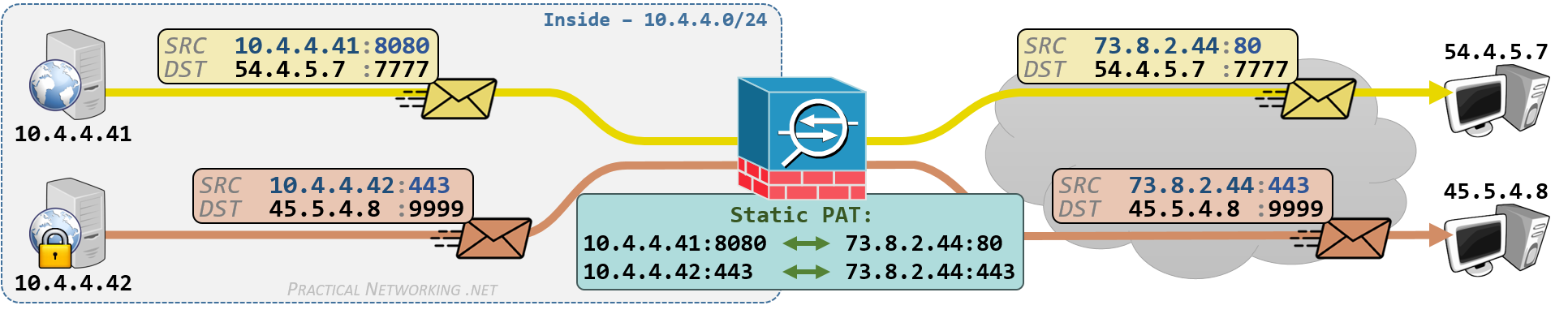 Cisco ASA NAT - Configuring Static PAT with Auto NAT and Manual NAT - Outbound